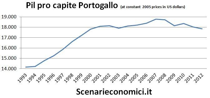 Pil pro capite Portogallo