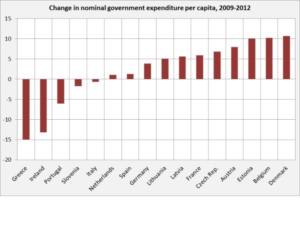Spesa Pubblica