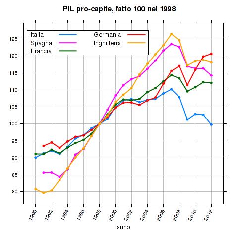 PIL pro-capite, fatto 100 nel 1998