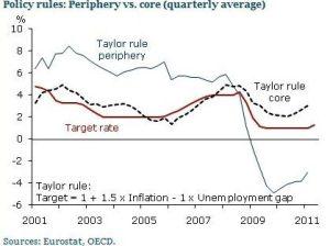 SF Fed Taylor