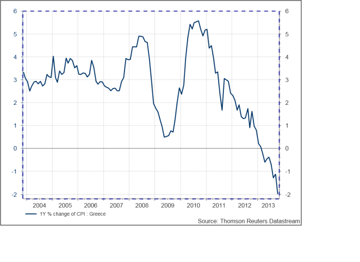 deflazione grecia
