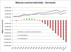 Bilancia commerciale cumulativo con la Germania