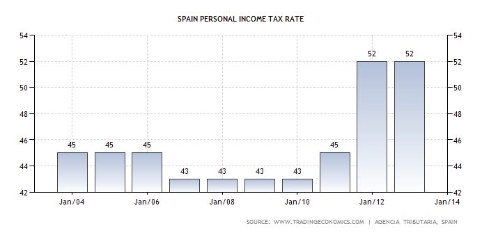 Pers income tax rate SPA 0413