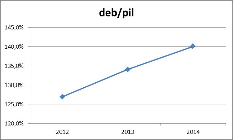 DEBITO SU PIL