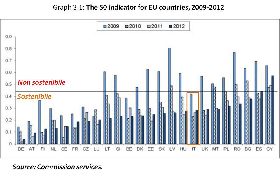 Debito italiano sostenibilie