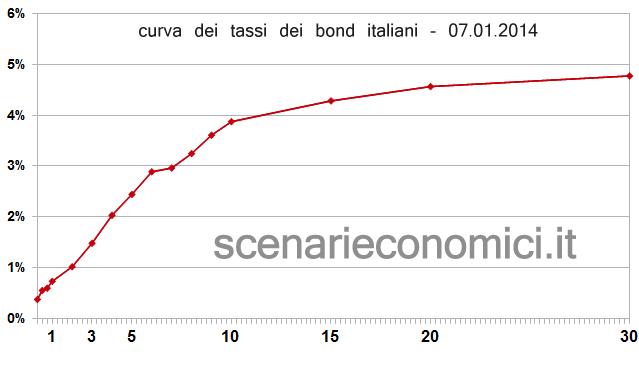 yield curve ITA