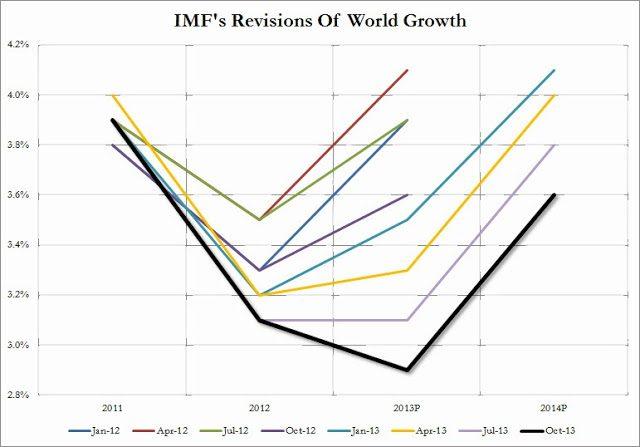 IMF World Growth Oct 2013_1