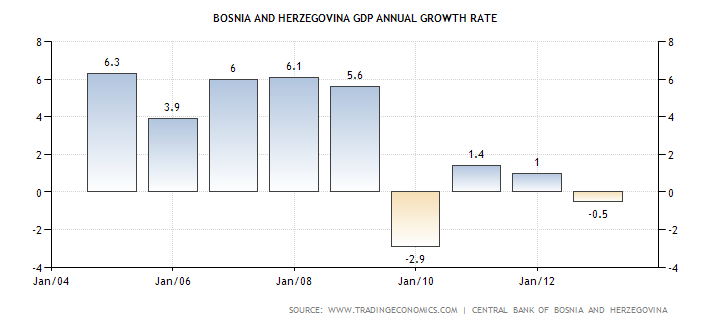 bosnia-and-herzegovina-gdp-growth-annual