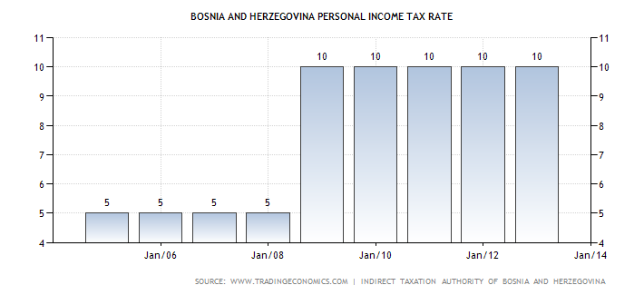bosnia-and-herzegovina-personal-income-tax-rate