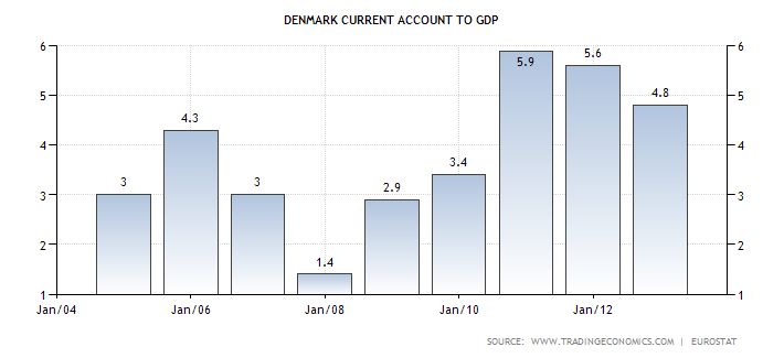 denmark-current-account-to-gdp