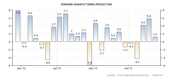 denmark-manufacturing-production