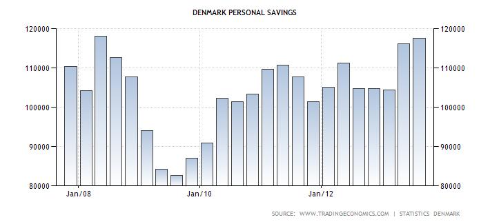 denmark-personal-savings