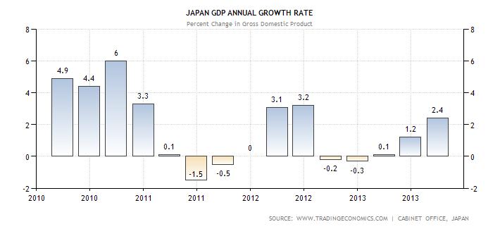 japan-gdp-growth-annual