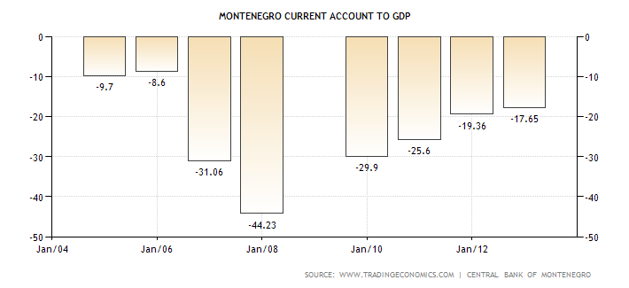 montenegro-current-account-to-gdp