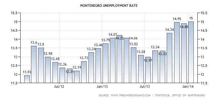 montenegro-unemployment-rate
