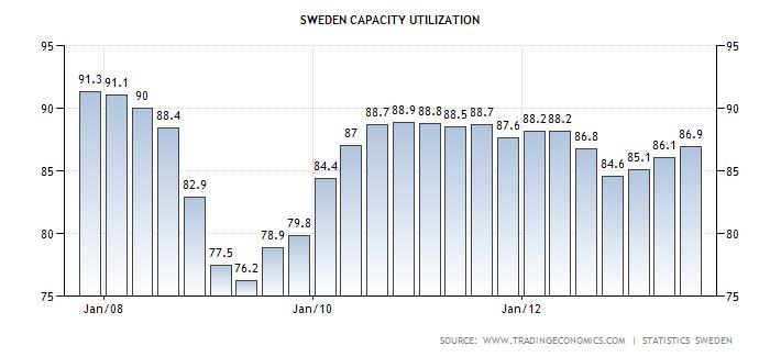 sweden-capacity-utilization