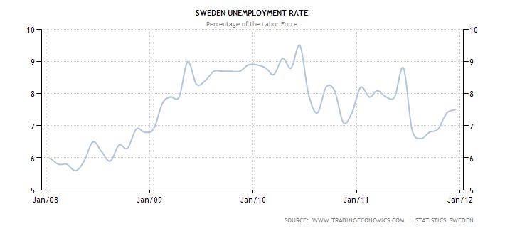 sweden-unemployment-rate