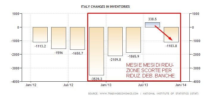 ITALY CHANGES IN INVENTORIES 2013
