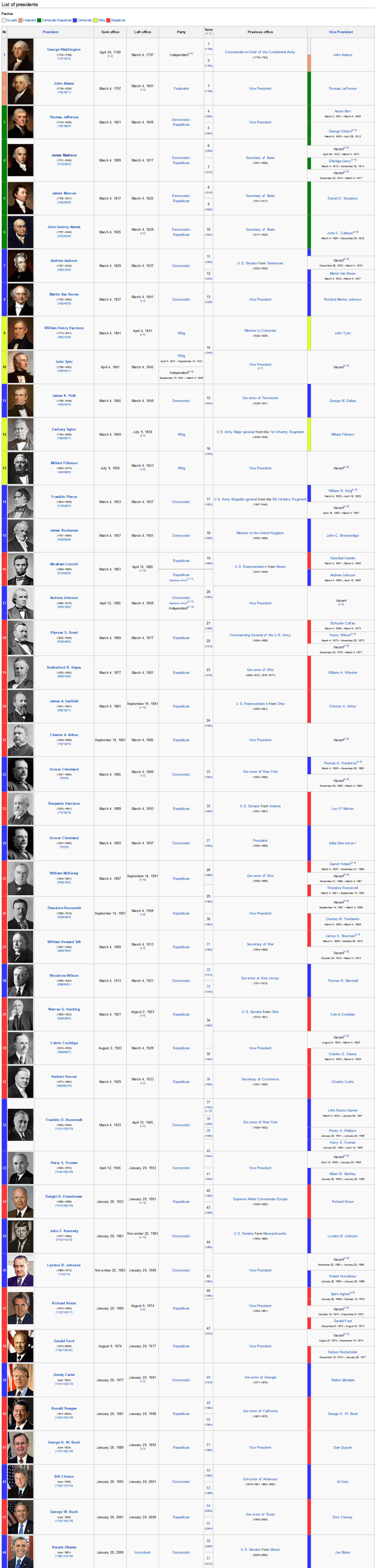 Wikipedia, the free encyclopedia' - en_wikipedia_org_wiki_List_of_Presidents_of_the_United_States