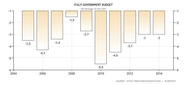 italy-government-budget