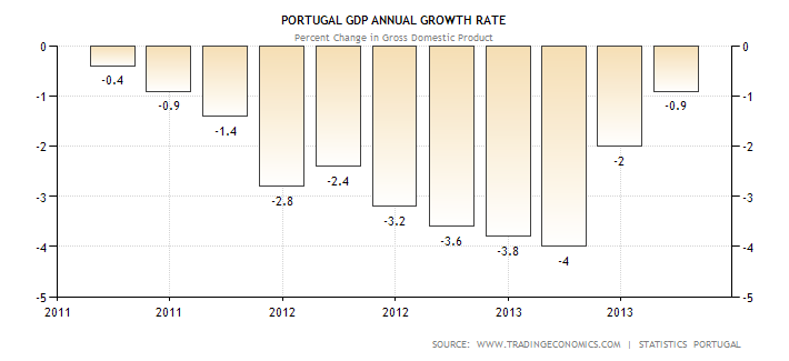 portugal-gdp-growth-annual