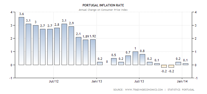 portugal-inflation-cpi