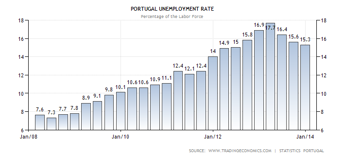 portugal-unemployment-rate