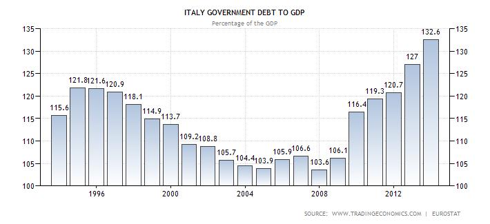 Debito-PIL SE