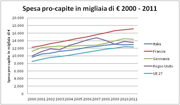 La spesa pubblica italiana
