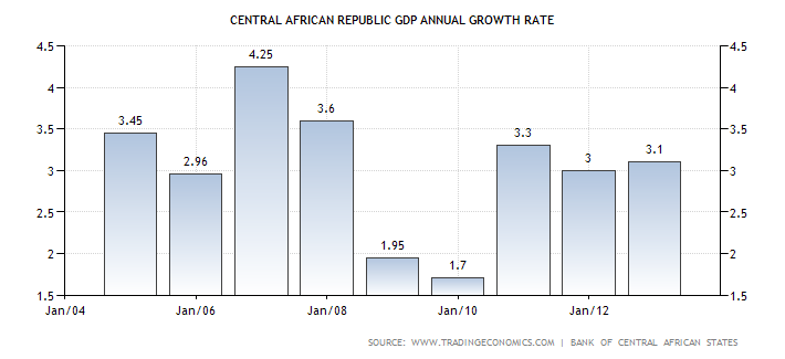 central-african-republic-gdp-growth-annual