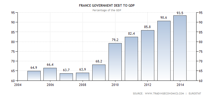 france-government-debt-to-gdp