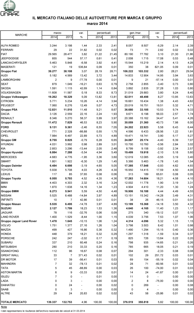 Mercato Auto marzo 2014