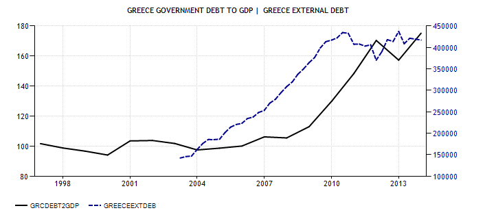 FireShot Screen Capture #015 - 'Greece Government Debt To GDP I Actual Data I Forecasts I Calendar' - www_tradingeconomics_com_greece_government-debt-to-gdp 052014