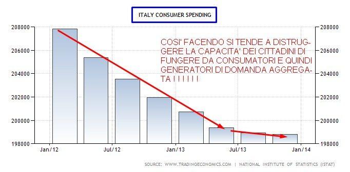 ITALIA ADDIO CONSUMI