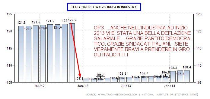ITALIA DEFLAZIONE SALARIALE ANCHE NELL'INDUSTRIA