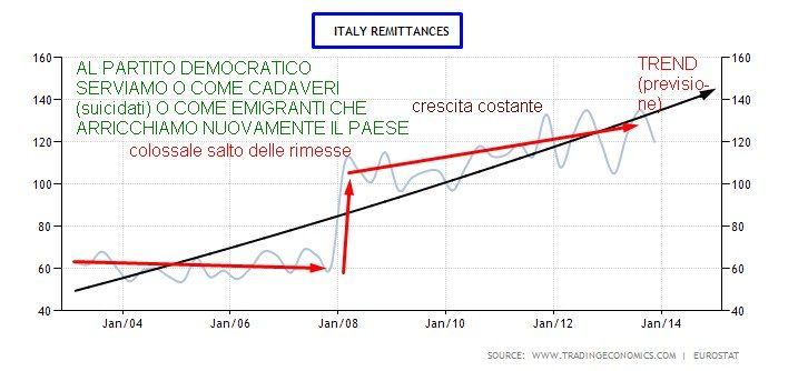 ITALIA REMITTANCES
