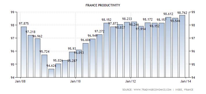 france-productivity