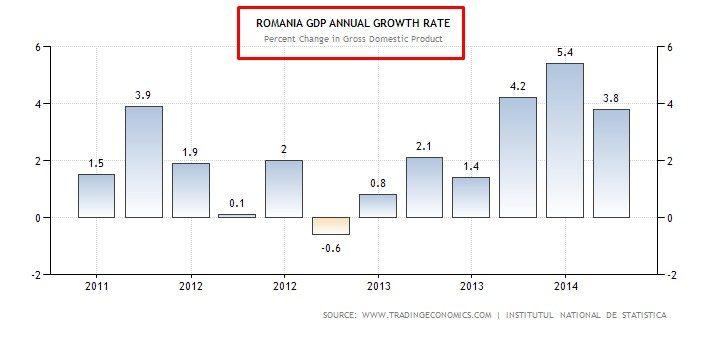 GDP ROMANIA