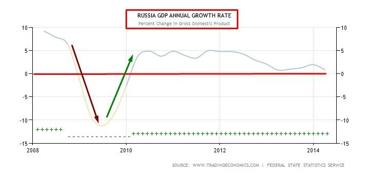 SLIDE 1 GDP