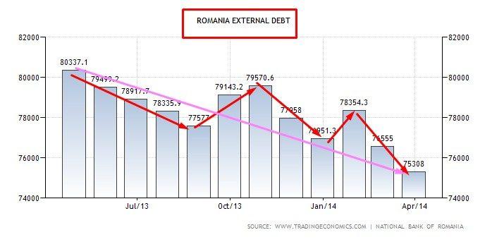 debito estero romania