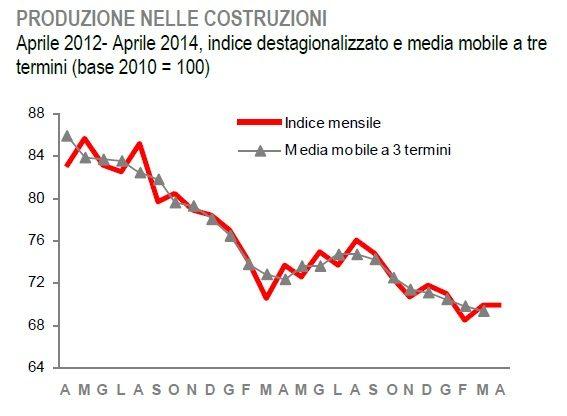 gpg01 278 Copy Copy Analisi di 25 grafici di indicatori economici: pochi dubbi, la Ripresa non c'e'
