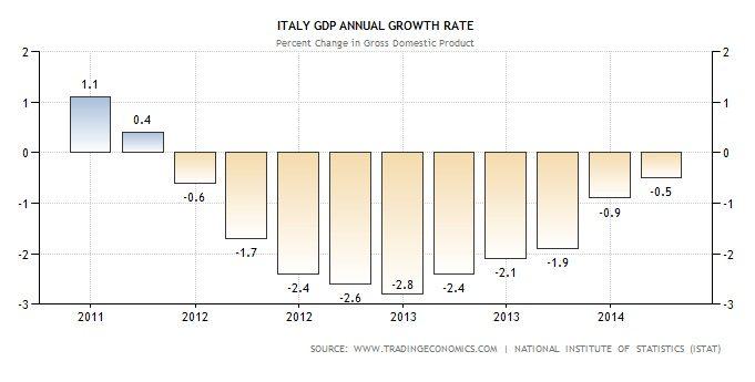 gpg01 279 Copy Copy Analisi di 25 grafici di indicatori economici: pochi dubbi, la Ripresa non c'e'