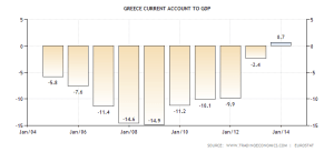 greece-current-account-to-gdp