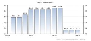 greece-minimum-wages