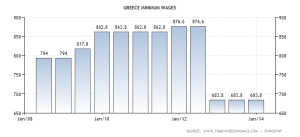 greece-minimum-wages