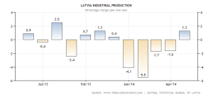 latvia-industrial-production