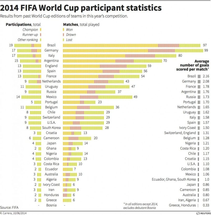 world-cup-stats-1004x1024