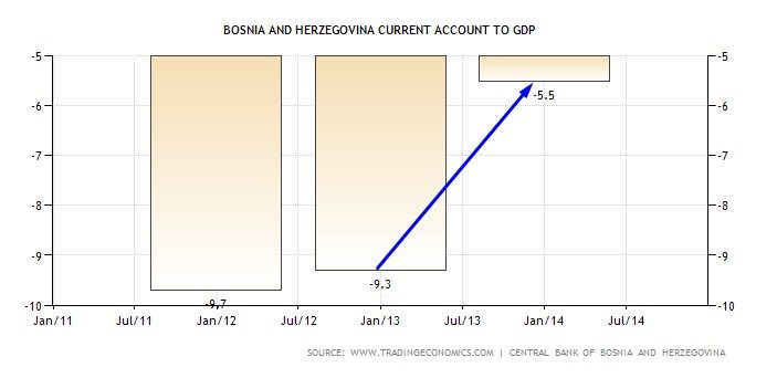 CURRENT ACCOUNT BOSNIA