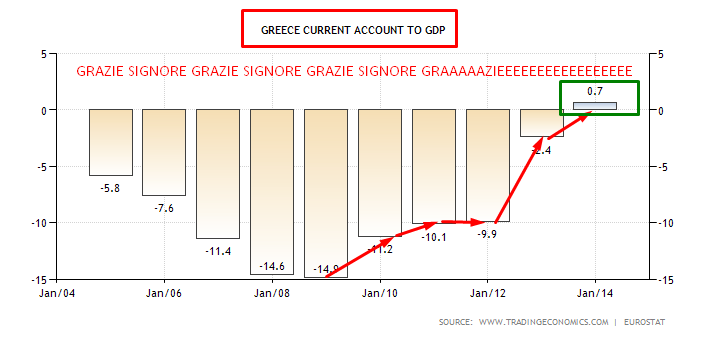 GRECIA CURRENT ACCOUNT