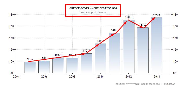 GRECIA DEBITO SU PIL